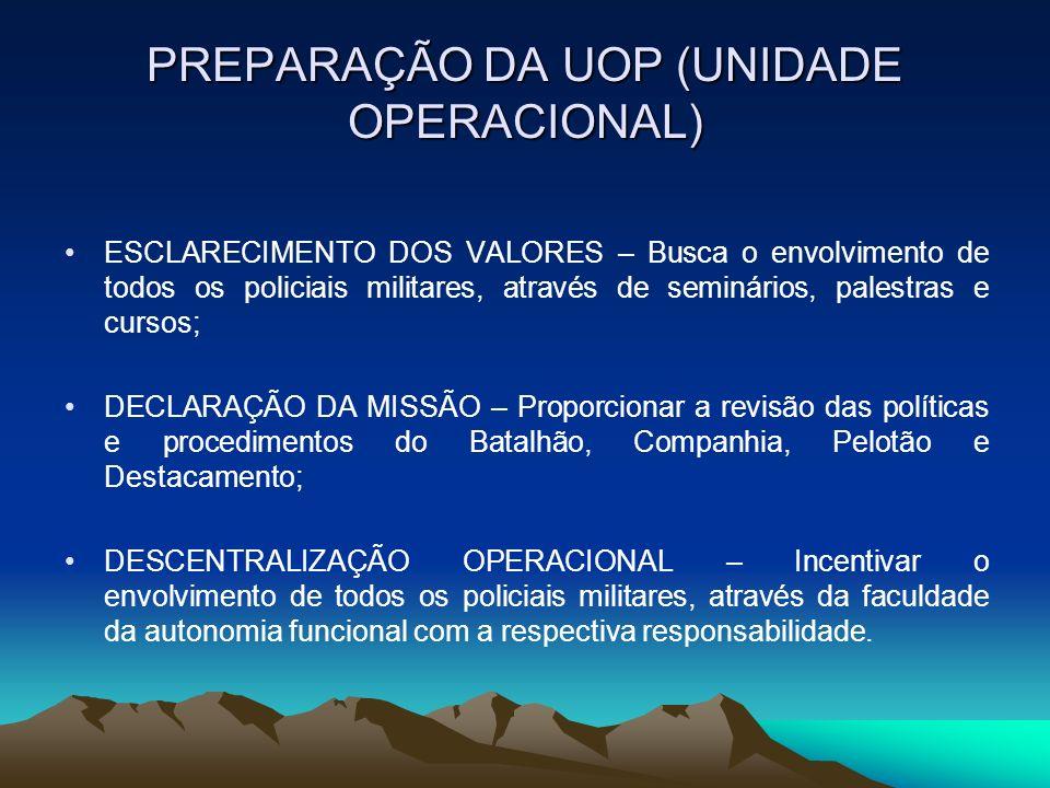 PREPARAÇÃO DA UOP (UNIDADE OPERACIONAL) ESCLARECIMENTO DOS VALORES – Busca o envolvimento de todos os policiais militares, através de seminários, pale