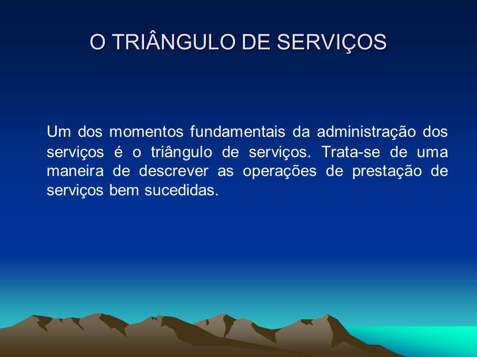 O TRIÂNGULO DE SERVIÇOS Um dos momentos fundamentais da administração dos serviços é o triângulo de serviços. Trata-se de uma maneira de descrever as