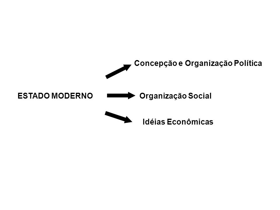 Concepção e Organização Política ESTADO MODERNO Organização Social Idéias Econômicas