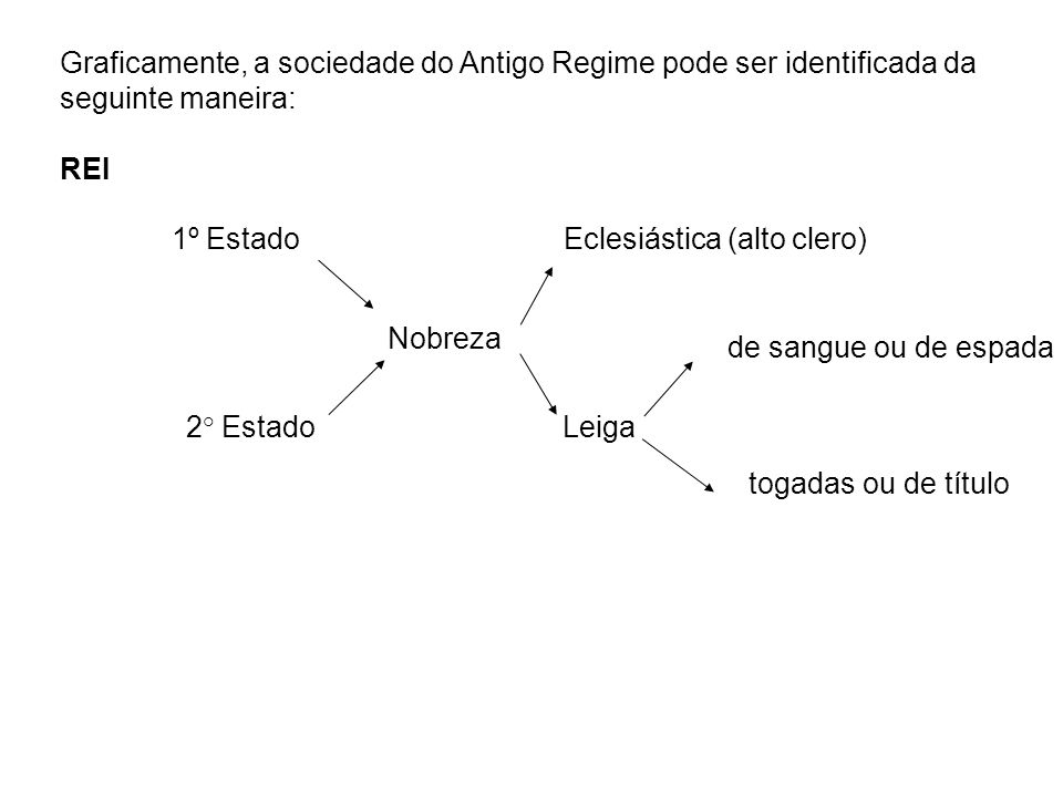 Graficamente, a sociedade do Antigo Regime pode ser identificada da seguinte maneira: REI 1º Estado Eclesiástica (alto clero) Nobreza de sangue ou de
