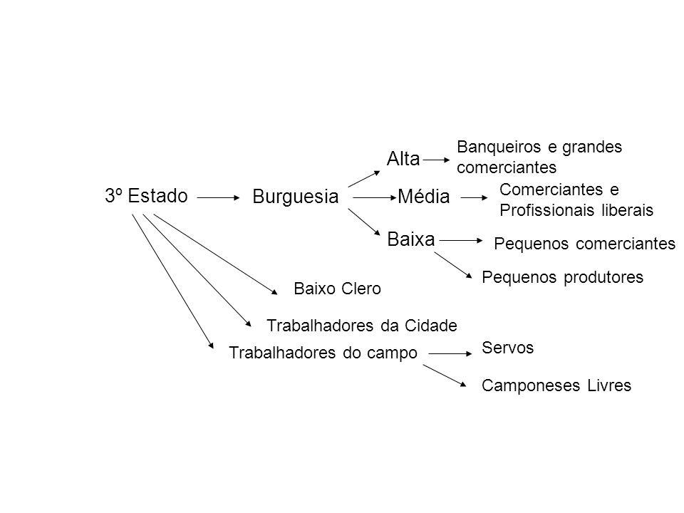 3º Estado Burguesia Alta Média Baixa Banqueiros e grandes comerciantes Comerciantes e Profissionais liberais Pequenos comerciantes Pequenos produtores
