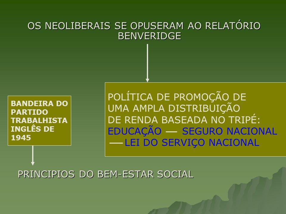 OS NEOLIBERAIS SE OPUSERAM AO RELATÓRIO BENVERIDGE PRINCIPIOS DO BEM-ESTAR SOCIAL POLÍTICA DE PROMOÇÃO DE UMA AMPLA DISTRIBUIÇÃO DE RENDA BASEADA NO TRIPÉ: EDUCAÇÃO SEGURO NACIONAL LEI DO SERVIÇO NACIONAL BANDEIRA DO PARTIDO TRABALHISTA INGLÊS DE 1945