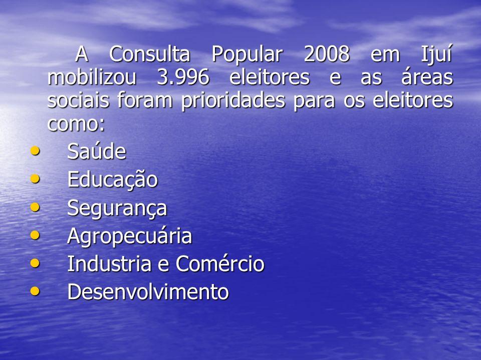 A Consulta Popular 2008 em Ijuí mobilizou 3.996 eleitores e as áreas sociais foram prioridades para os eleitores como: A Consulta Popular 2008 em Ijuí