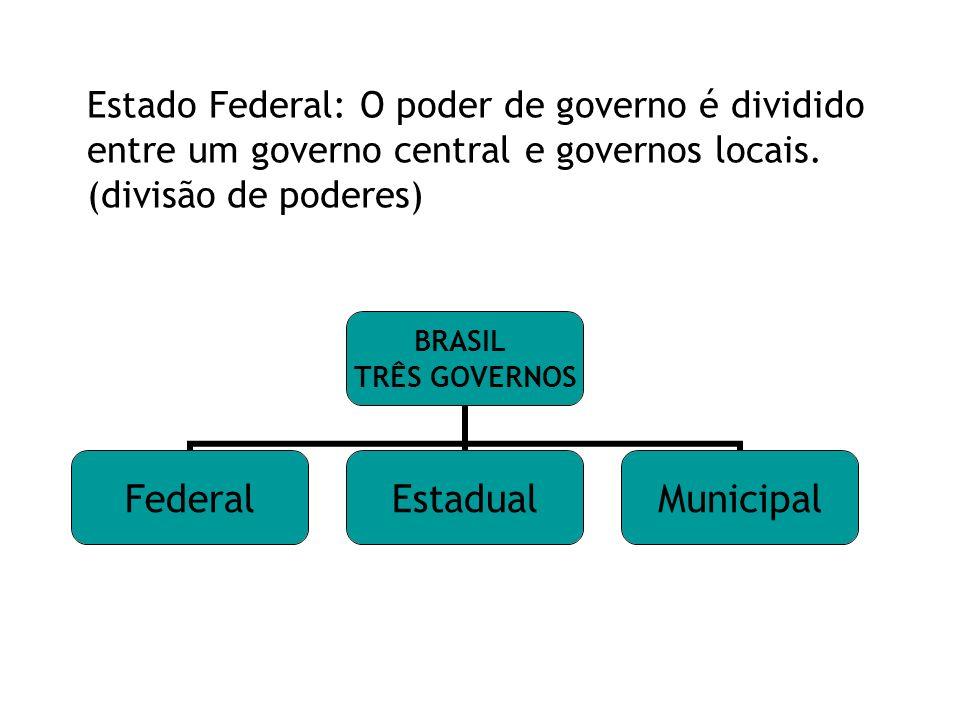 BRASIL TRÊS GOVERNOS FederalEstadualMunicipal Estado Federal: O poder de governo é dividido entre um governo central e governos locais. (divisão de po