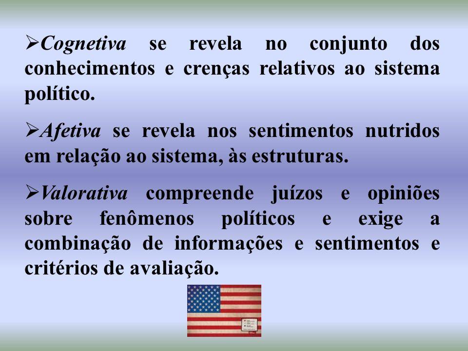 Cognetiva se revela no conjunto dos conhecimentos e crenças relativos ao sistema político. Afetiva se revela nos sentimentos nutridos em relação ao si