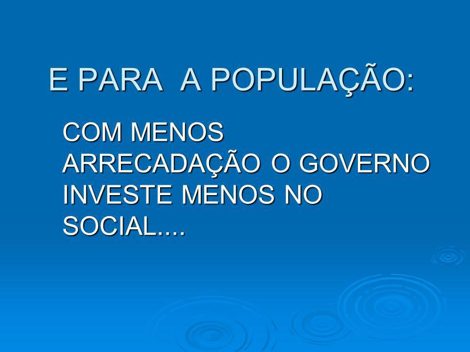 E PARA A POPULAÇÃO: COM MENOS ARRECADAÇÃO O GOVERNO INVESTE MENOS NO SOCIAL....