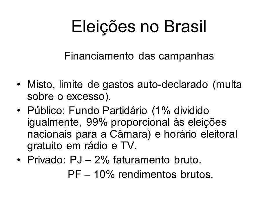 Eleições no Brasil Financiamento das campanhas Misto, limite de gastos auto-declarado (multa sobre o excesso). Público: Fundo Partidário (1% dividido
