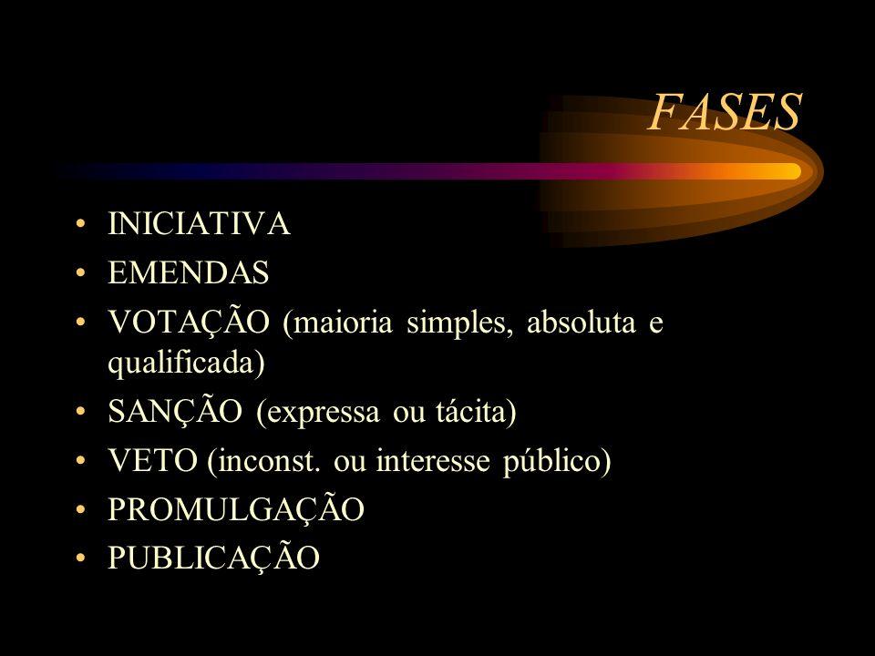 FASES INICIATIVA EMENDAS VOTAÇÃO (maioria simples, absoluta e qualificada) SANÇÃO (expressa ou tácita) VETO (inconst. ou interesse público) PROMULGAÇÃ