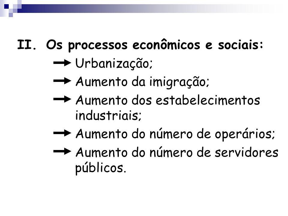 II.Os processos econômicos e sociais: Urbanização; Aumento da imigração; Aumento dos estabelecimentos industriais; Aumento do número de operários; Aum