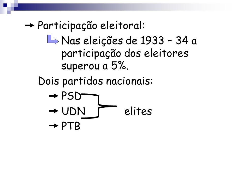 Participação eleitoral: Nas eleições de 1933 – 34 a participação dos eleitores superou a 5%. Dois partidos nacionais: PSD UDN elites PTB