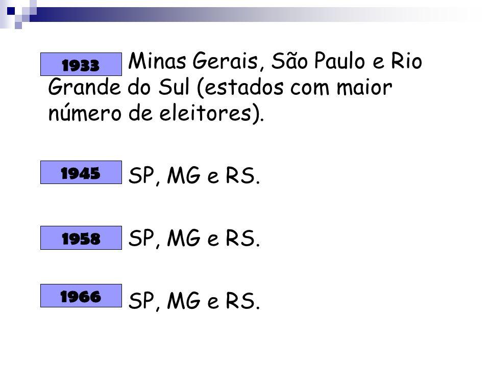 Minas Gerais, São Paulo e Rio Grande do Sul (estados com maior número de eleitores). SP, MG e RS. 1933 1945 1966 1958