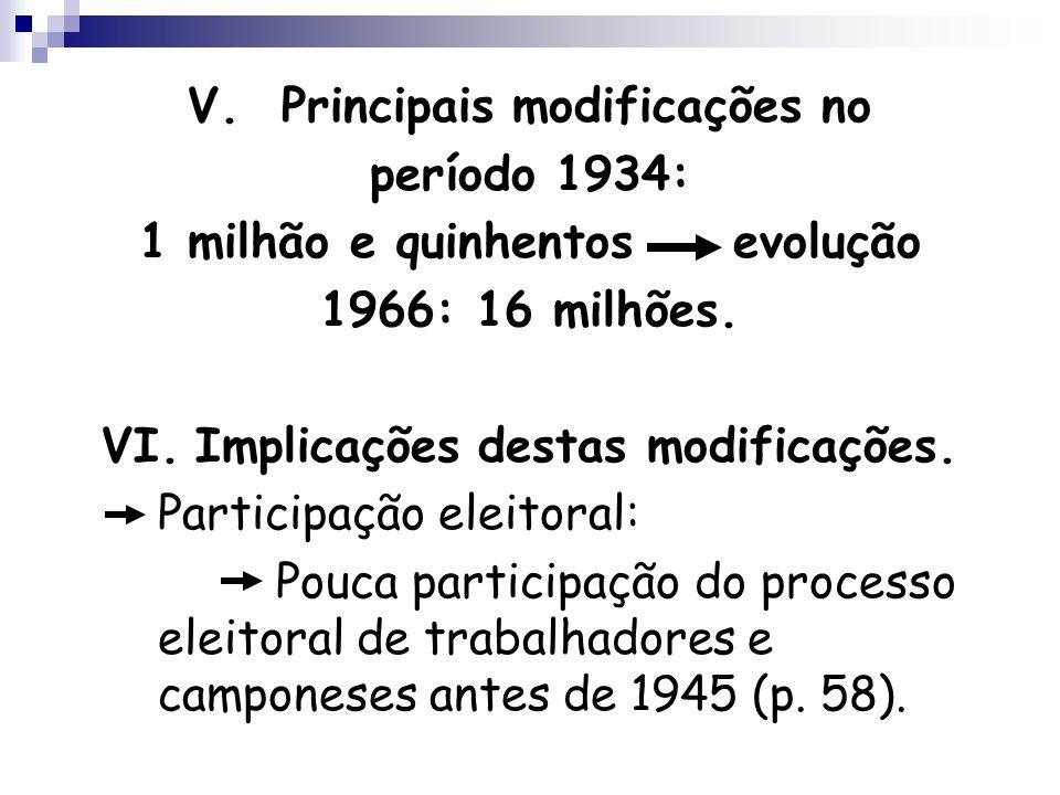 V.Principais modificações no período 1934: 1 milhão e quinhentos evolução 1966: 16 milhões. VI.Implicações destas modificações. Participação eleitoral