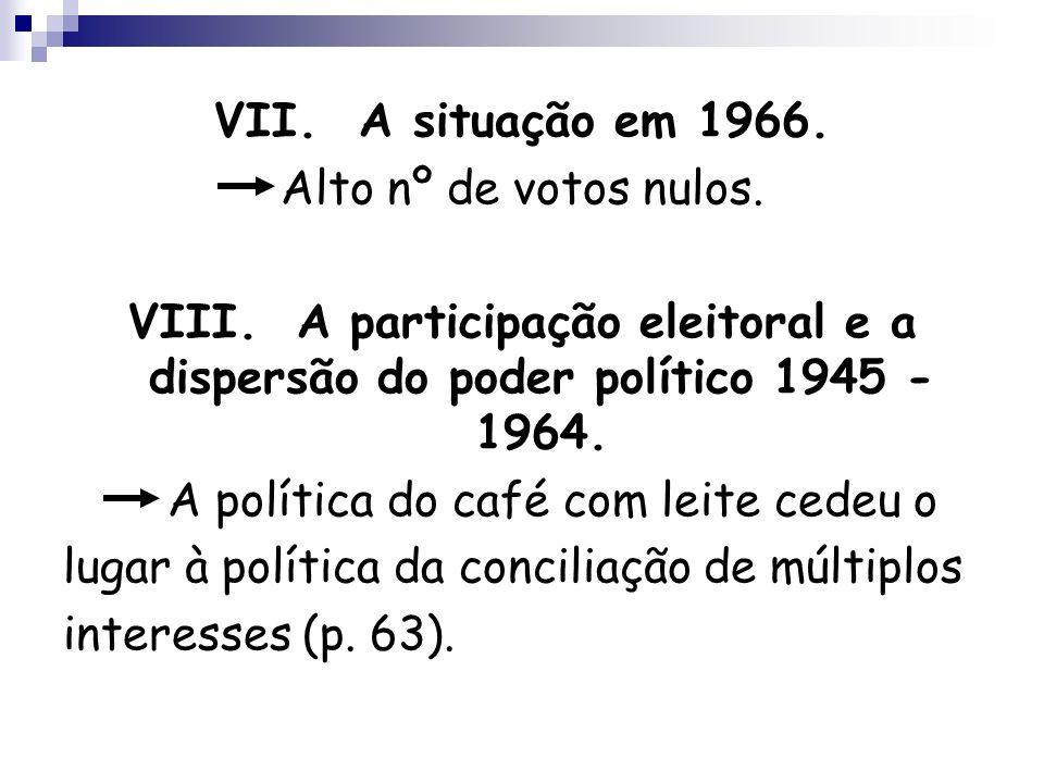 VII. A situação em 1966. Alto nº de votos nulos. VIII. A participação eleitoral e a dispersão do poder político 1945 - 1964. A política do café com le