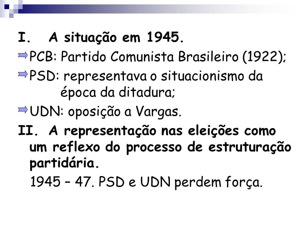 I.A situação em 1945. PCB: Partido Comunista Brasileiro (1922); PSD: representava o situacionismo da época da ditadura; UDN: oposição a Vargas. II.A r
