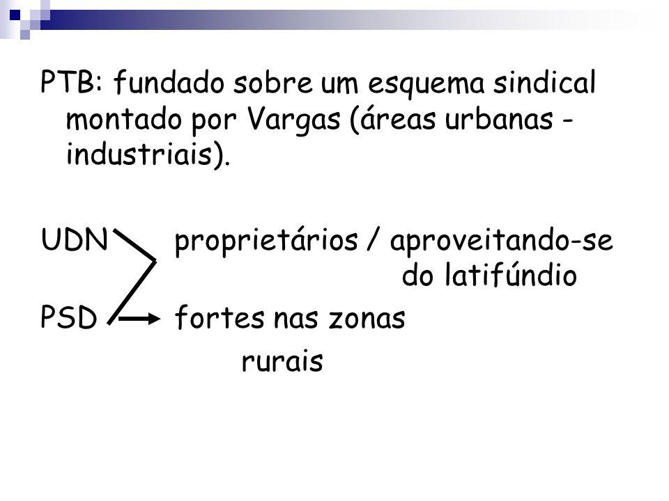 PTB: fundado sobre um esquema sindical montado por Vargas (áreas urbanas - industriais). UDNproprietários / aproveitando-se do latifúndio PSDfortes na