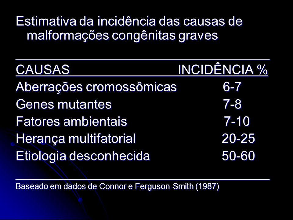 MALFORMAÇÕES CAUSADAS POR FATORES GENÉTICOS Causas mais importantes de malformações congênitas; Causas mais importantes de malformações congênitas; Responsáveis por 1/3 dos defeitos congênitos e quase 85% daqueles com causa conhecida; Responsáveis por 1/3 dos defeitos congênitos e quase 85% daqueles com causa conhecida; Muitos zigotos, blastocistos e embriões iniciais defeituosos abortam espontaneamente durante as três primeiras semanas (50%).