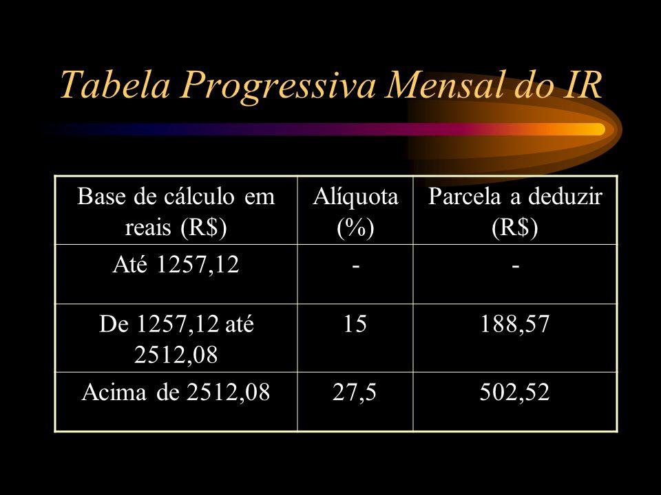 Tabela Progressiva Mensal do IR Base de cálculo em reais (R$) Alíquota (%) Parcela a deduzir (R$) Até 1257,12-- De 1257,12 até 2512,08 15188,57 Acima