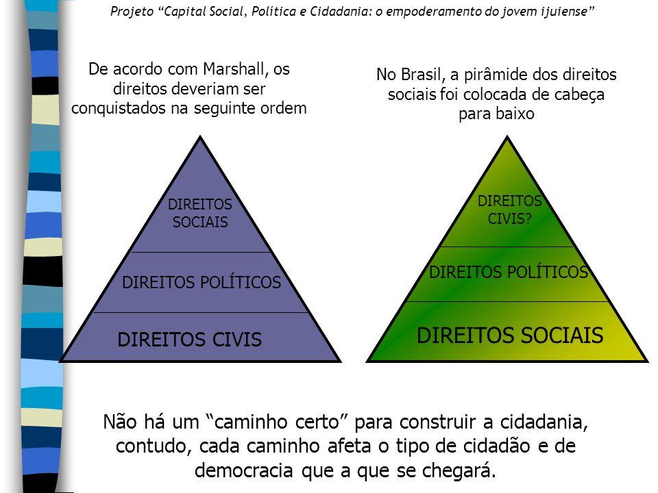 No Brasil, a pirâmide dos direitos sociais foi colocada de cabeça para baixo DIREITOS CIVIS DIREITOS POLÍTICOS DIREITOS SOCIAIS DIREITOS CIVIS.