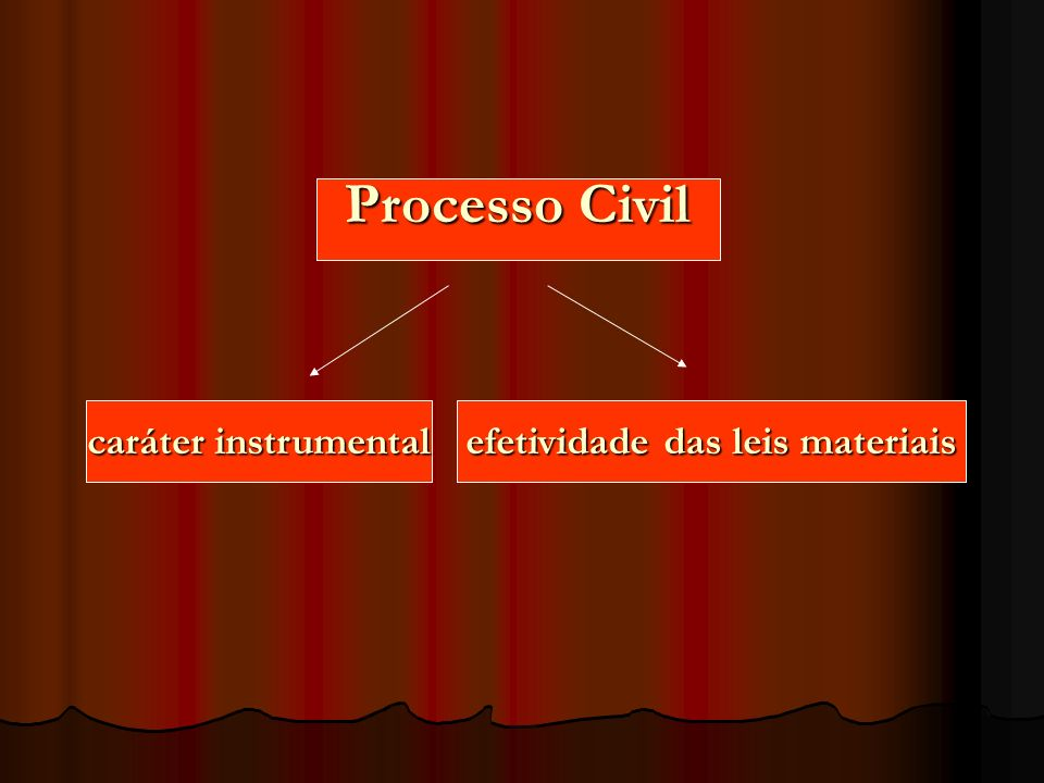 Código de Processo Civil Código Civil Regras comuns do Direito Civil