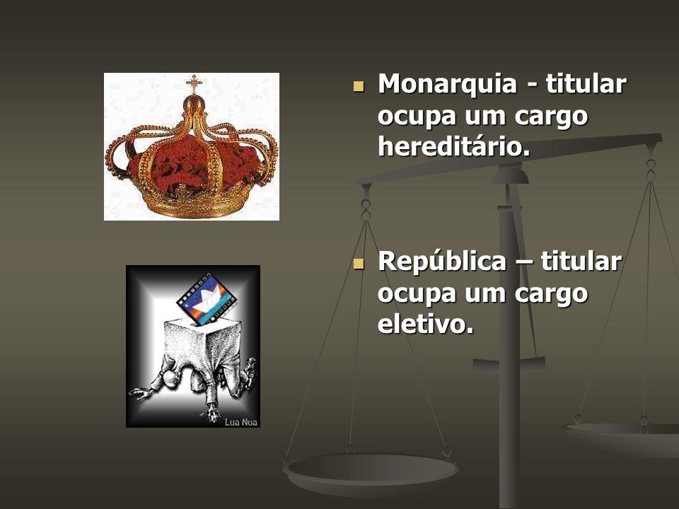 Monarquia - titular ocupa um cargo hereditário. República – titular ocupa um cargo eletivo.