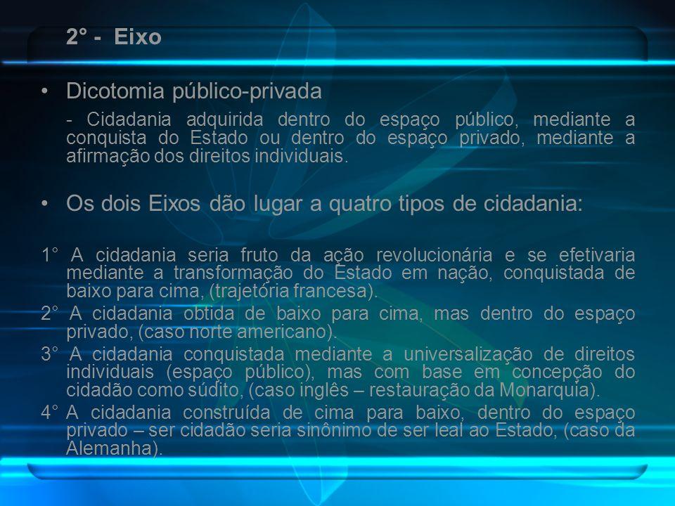 2° - Eixo Dicotomia público-privada - Cidadania adquirida dentro do espaço público, mediante a conquista do Estado ou dentro do espaço privado, median