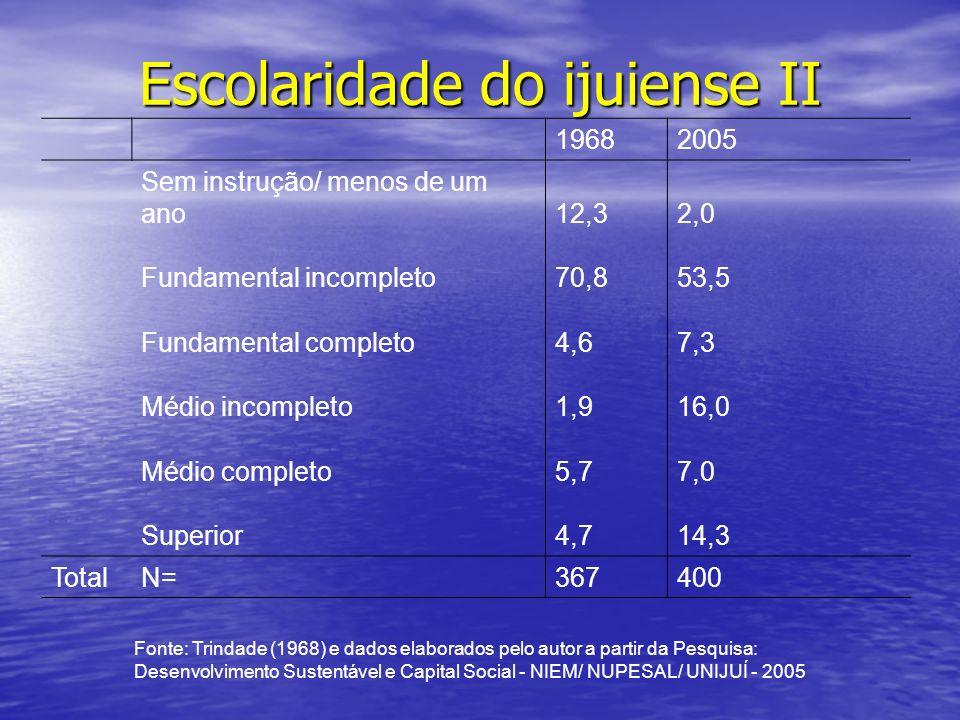 19682005 Sem instrução/ menos de um ano12,32,0 Fundamental incompleto70,853,5 Fundamental completo4,67,3 Médio incompleto1,916,0 Médio completo5,77,0 Superior4,714,3 TotalN= 367 400 Fonte: Trindade (1968) e dados elaborados pelo autor a partir da Pesquisa: Desenvolvimento Sustentável e Capital Social - NIEM/ NUPESAL/ UNIJUÍ - 2005 Escolaridade do ijuiense II