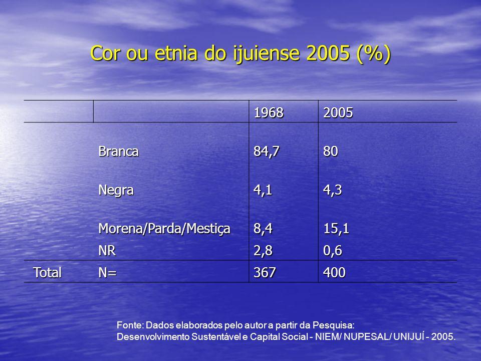 Cor ou etnia do ijuiense 2005 (%) 19682005 Branca84,780 Negra4,14,3 Morena/Parda/Mestiça8,415,1 NR2,80,6 TotalN= 367 400 Fonte: Dados elaborados pelo autor a partir da Pesquisa: Desenvolvimento Sustentável e Capital Social - NIEM/ NUPESAL/ UNIJUÍ - 2005.