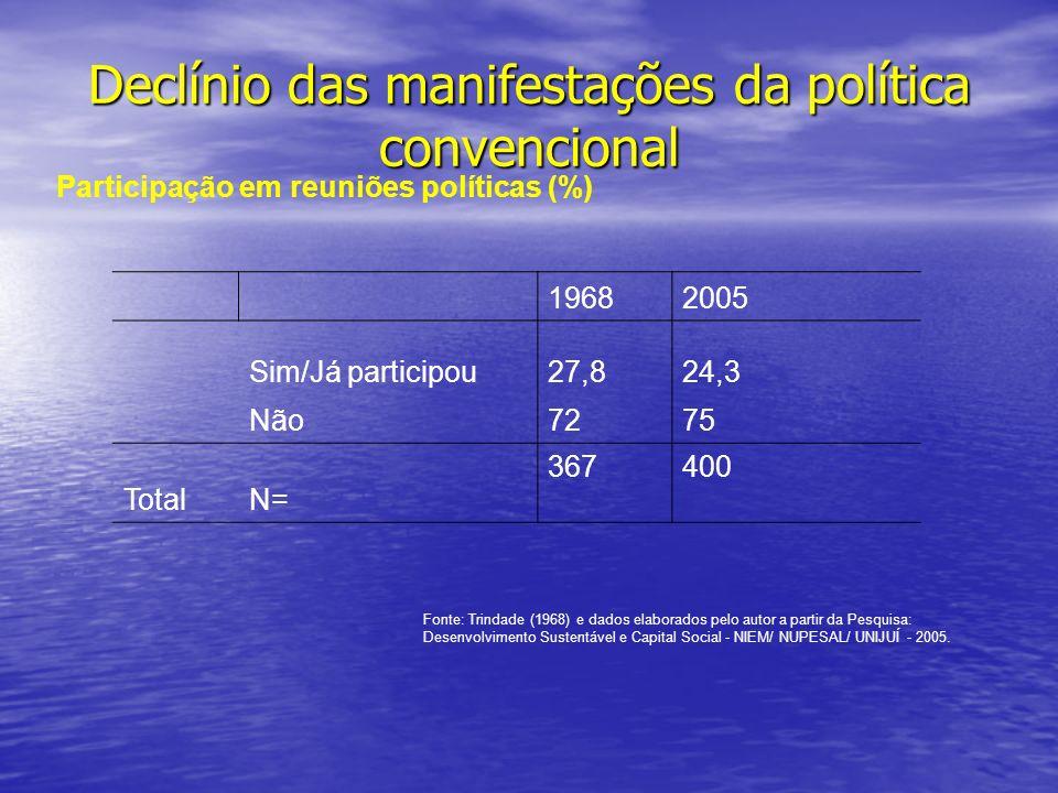 Declínio das manifestações da política convencional Participação em reuniões políticas (%) 19682005 Sim/Já participou27,824,3 Não7275 Total N= 367400 Fonte: Trindade (1968) e dados elaborados pelo autor a partir da Pesquisa: Desenvolvimento Sustentável e Capital Social - NIEM/ NUPESAL/ UNIJUÍ - 2005.