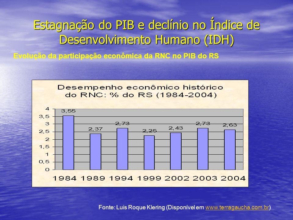 Estagnação do PIB e declínio no Índice de Desenvolvimento Humano (IDH) Evolução da participação econômica da RNC no PIB do RS Fonte: Luis Roque Klering (Disponível em www.terragaucha.com.br)www.terragaucha.com.br