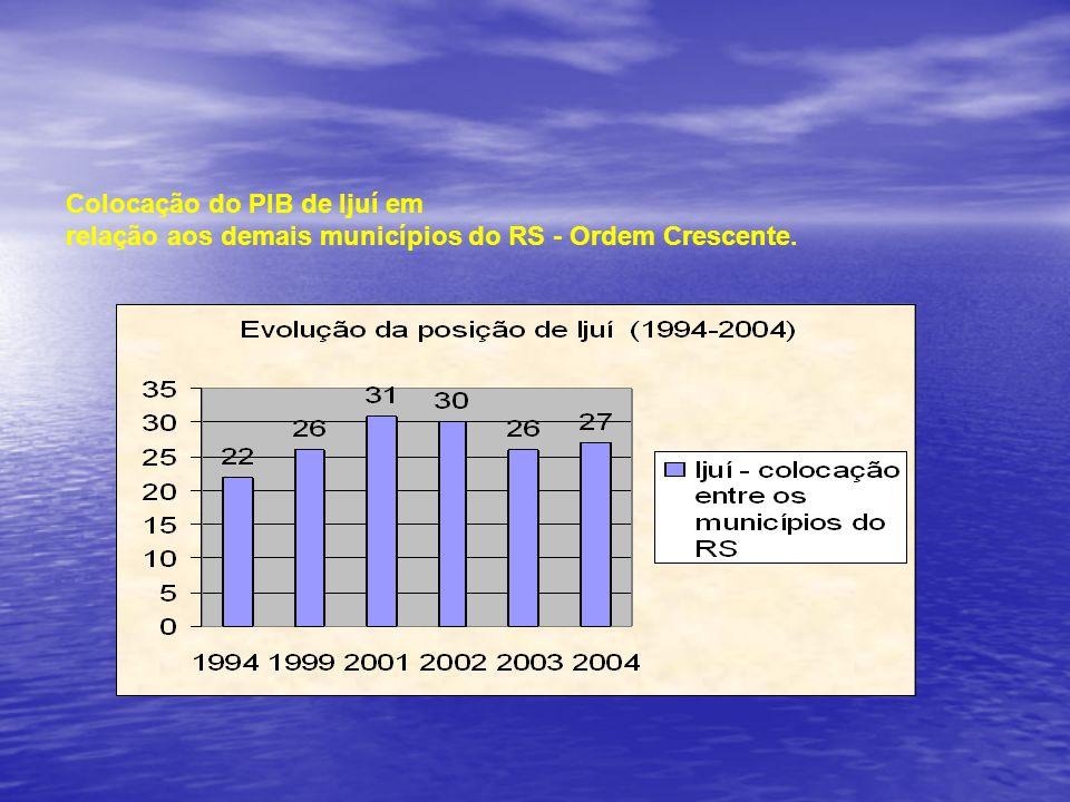Colocação do PIB de Ijuí em relação aos demais municípios do RS - Ordem Crescente.