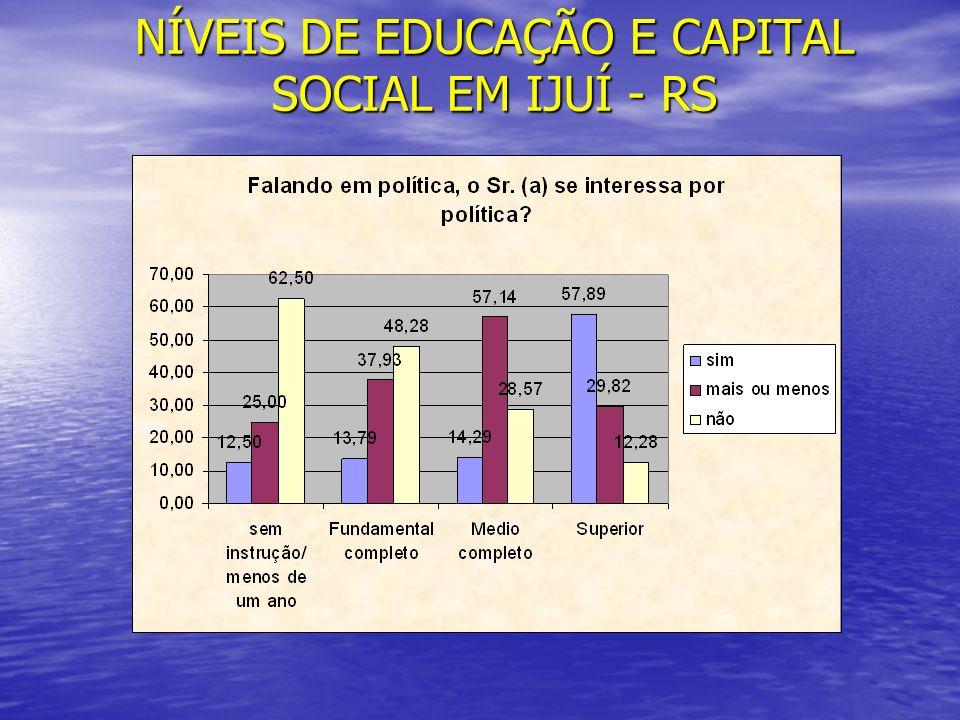 NÍVEIS DE EDUCAÇÃO E CAPITAL SOCIAL EM IJUÍ - RS