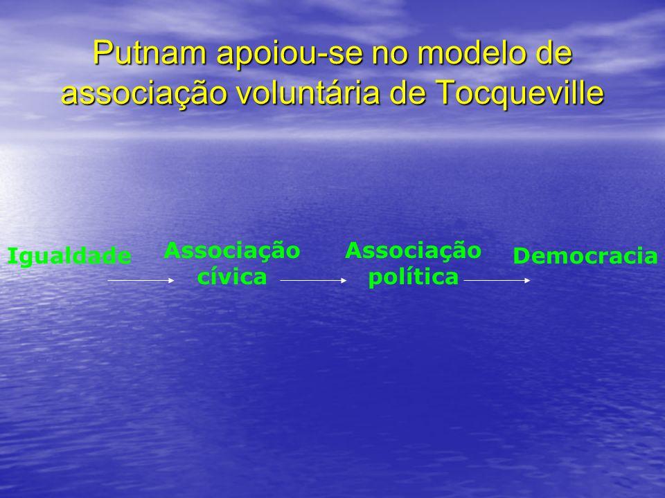 Putnam apoiou-se no modelo de associação voluntária de Tocqueville Igualdade Associação cívica Associação política Democracia