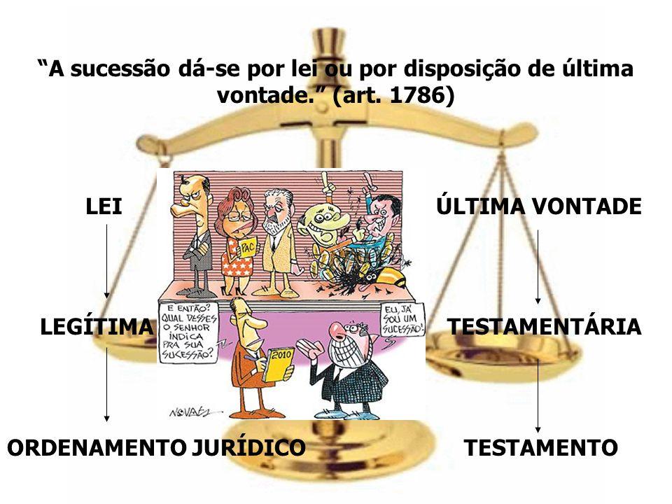 A sucessão dá-se por lei ou por disposição de última vontade. (art. 1786) LEI ÚLTIMA VONTADE LEGÍTIMA TESTAMENTÁRIA ORDENAMENTO JURÍDICO TESTAMENTO
