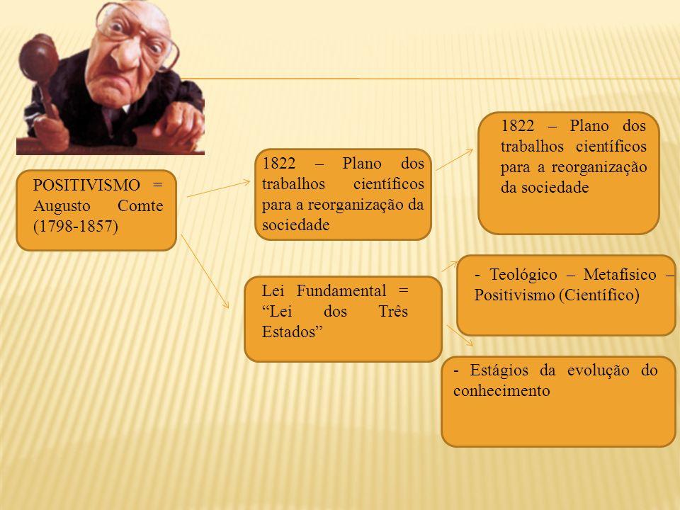 1822 – Plano dos trabalhos científicos para a reorganização da sociedade Lei Fundamental = Lei dos Três Estados - Teológico – Metafísico – Positivismo (Científico ) - Estágios da evolução do conhecimento POSITIVISMO = Augusto Comte (1798-1857)