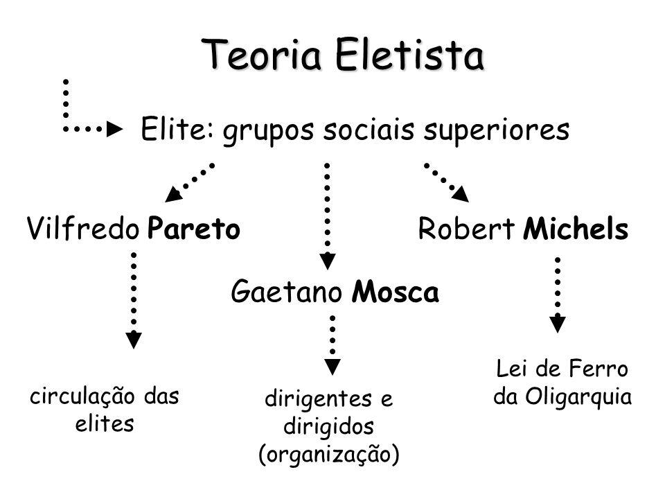 Pesquisa Bibliográfica Elitista Pluralista Neomarxista Participacionista 4 teorias diferentes
