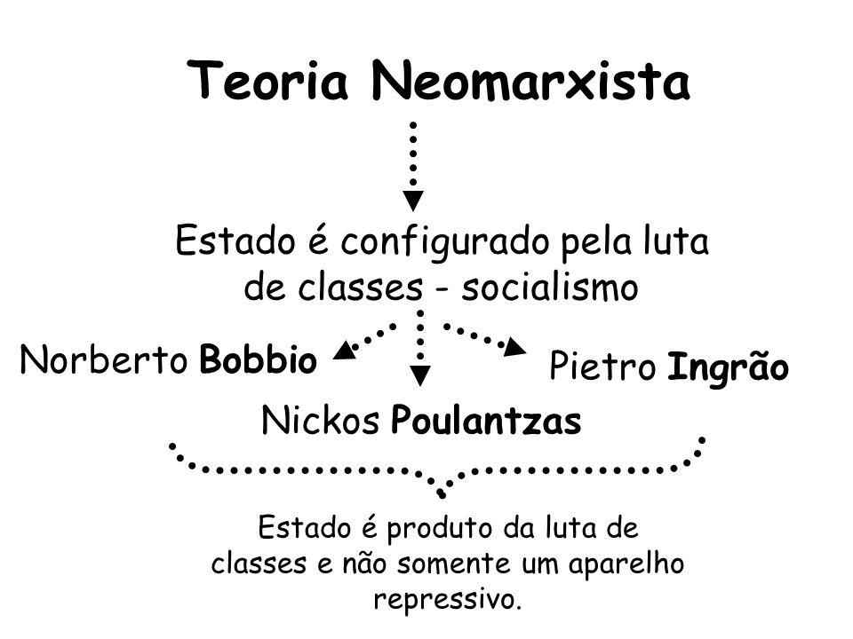 Teoria Pluralista Ideologia das democracias capitalistas, opõe-se a concentração de poder no Estado Robert Dahl Joseph Schumpeter Há diversos centros