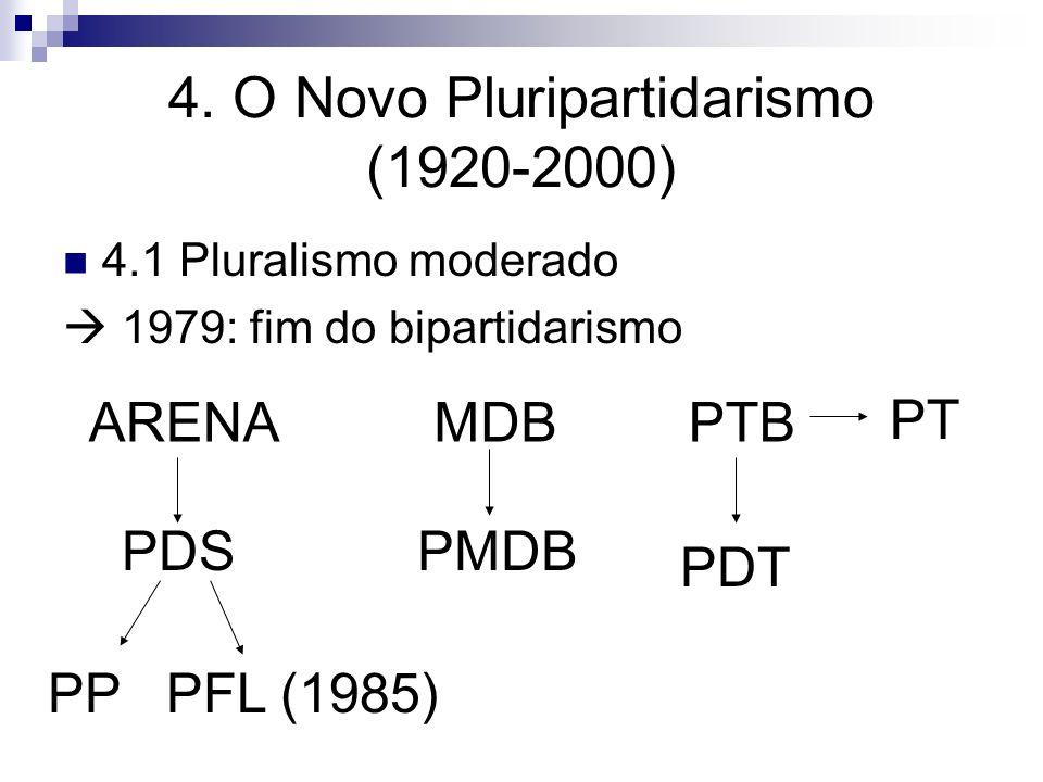 4. O Novo Pluripartidarismo (1920-2000) 4.1 Pluralismo moderado 1979: fim do bipartidarismo ARENA PDS PP PFL (1985) MDB PMDB PTB PDT PT
