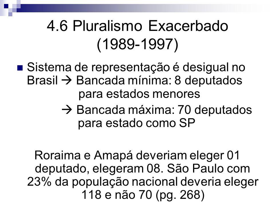 4.6 Pluralismo Exacerbado (1989-1997) Sistema de representação é desigual no Brasil Bancada mínima: 8 deputados para estados menores Bancada máxima: 7