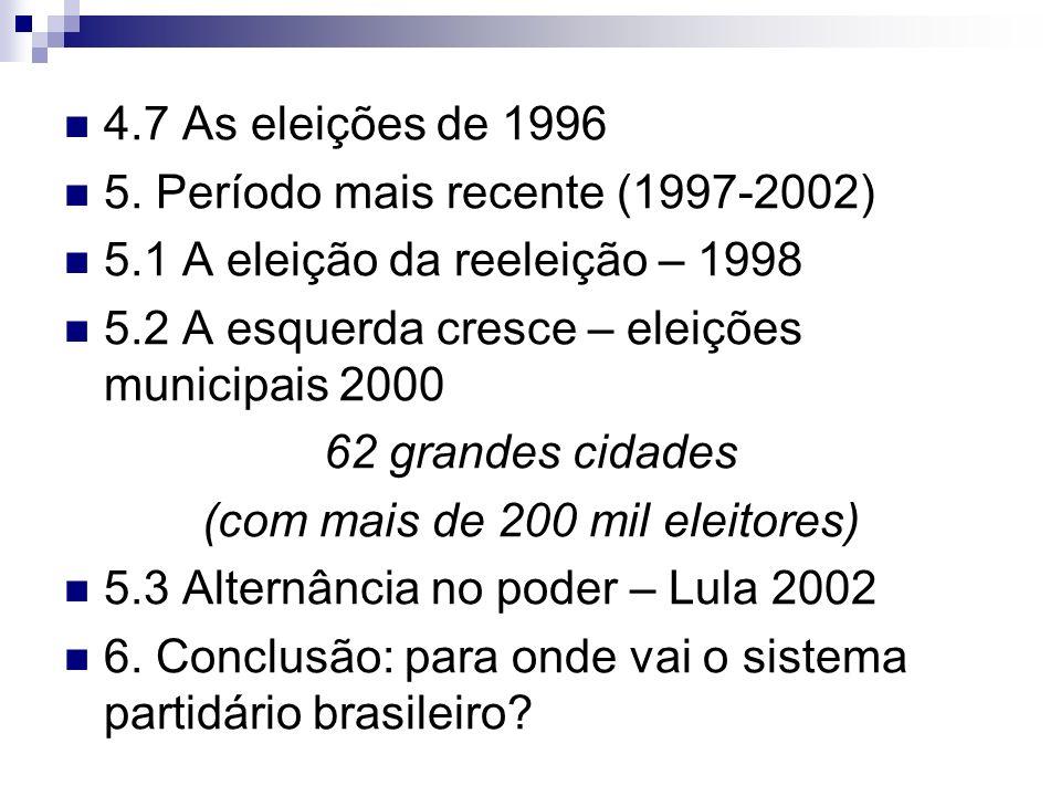 4.7 As eleições de 1996 5. Período mais recente (1997-2002) 5.1 A eleição da reeleição – 1998 5.2 A esquerda cresce – eleições municipais 2000 62 gran