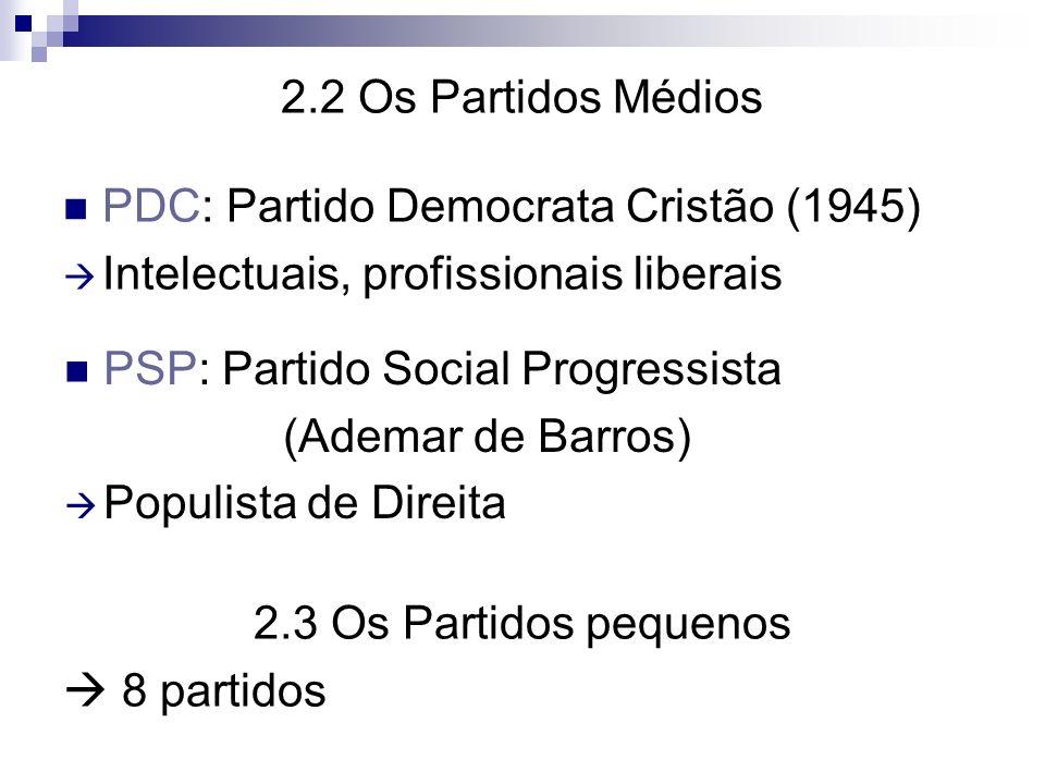 2.4 Os Ideológicos PCB: Partido Comunista Brasileiro O mais histórico Criado em 1922 PRP: Partido da Representação Popular Herdeiro do integralismo (AIB) Seu líder máximo foi Plínio Salgado De Ideologia Faxista, corporativa Em 1958 houve uma cisão dos stalinistas que fundaram o PCdoB PSB: Partido Socialista Brasileiro