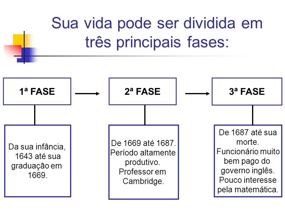 Sua vida pode ser dividida em três principais fases: 1ª FASE2ª FASE 3ª FASE Da sua infância, 1643 até sua graduação em 1669. De 1669 até 1687. Período