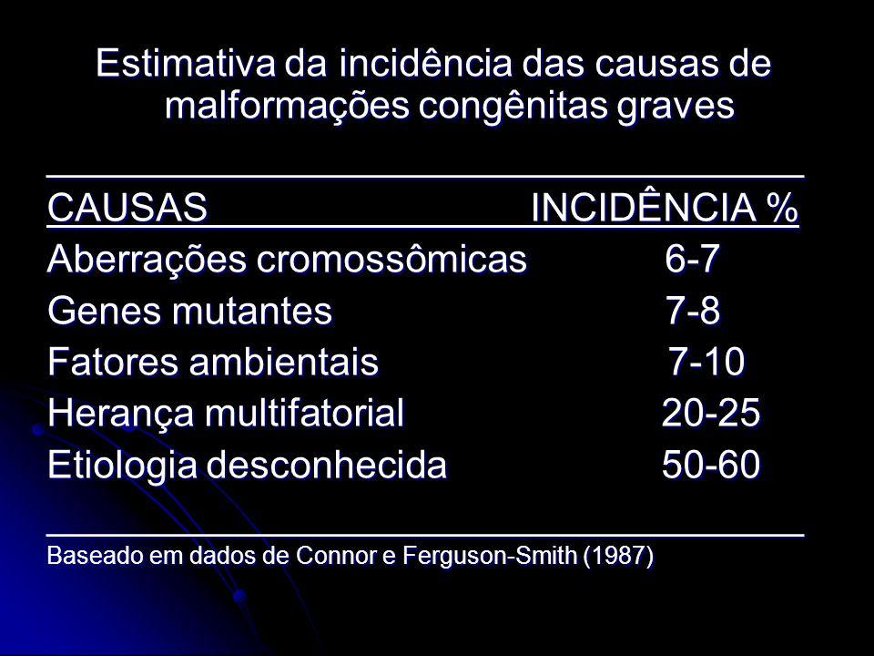 Vírus da Herpes Simples: Vesículas e lesões cutâneas; Vesículas e lesões cutâneas; Coriorretinite; Coriorretinite; Anemia hemolítica; Anemia hemolítica; Hidroencefalia.