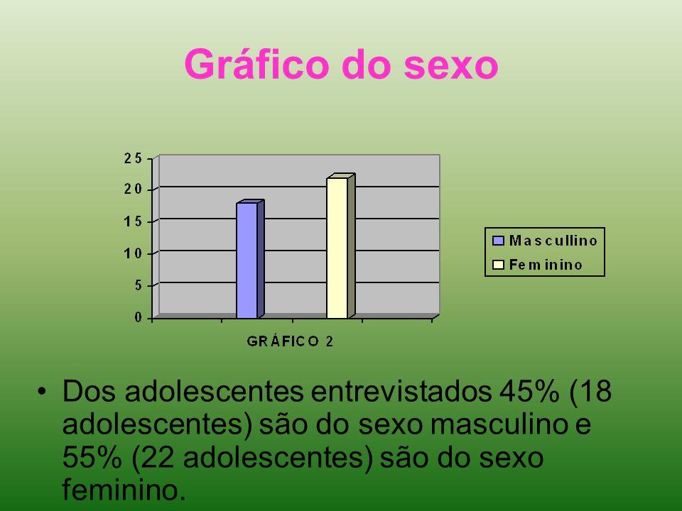 Gráfico do sexo Dos adolescentes entrevistados 45% (18 adolescentes) são do sexo masculino e 55% (22 adolescentes) são do sexo feminino.