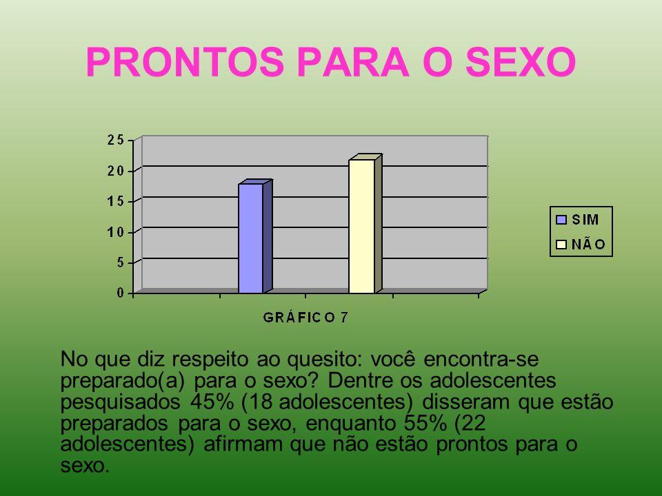 PRONTOS PARA O SEXO No que diz respeito ao quesito: você encontra-se preparado(a) para o sexo? Dentre os adolescentes pesquisados 45% (18 adolescentes