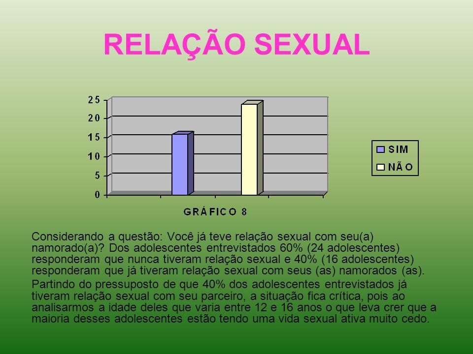 RELAÇÃO SEXUAL Considerando a questão: Você já teve relação sexual com seu(a) namorado(a)? Dos adolescentes entrevistados 60% (24 adolescentes) respon