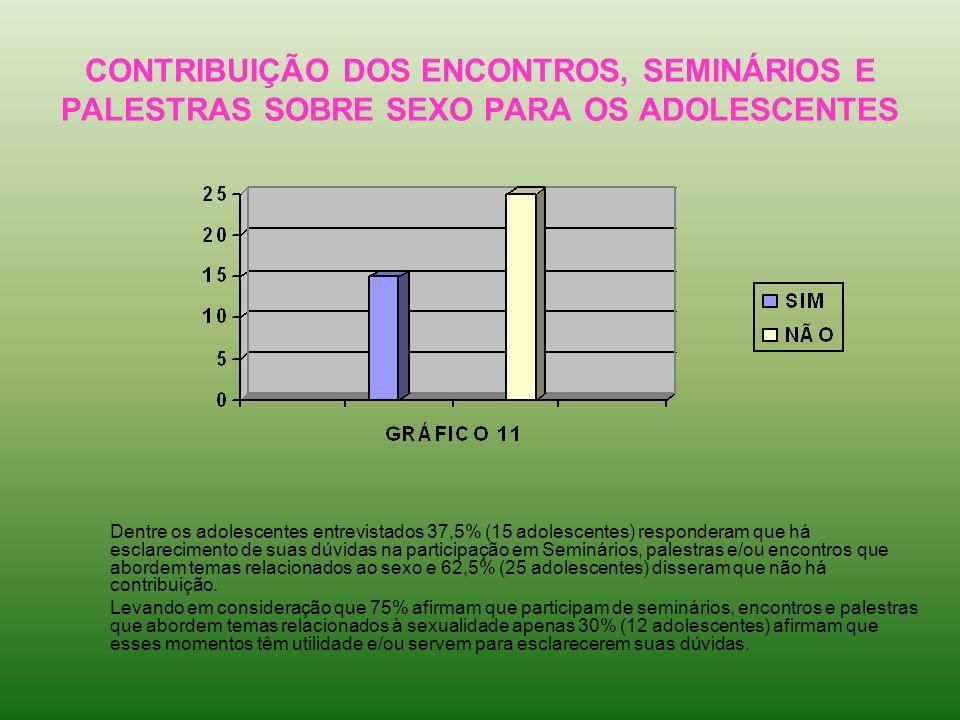 CONTRIBUIÇÃO DOS ENCONTROS, SEMINÁRIOS E PALESTRAS SOBRE SEXO PARA OS ADOLESCENTES Dentre os adolescentes entrevistados 37,5% (15 adolescentes) respon