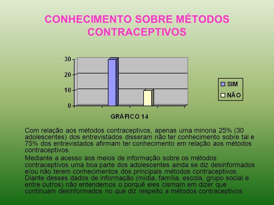 CONHECIMENTO SOBRE MÉTODOS CONTRACEPTIVOS Com relação aos métodos contraceptivos, apenas uma minoria 25% (30 adolescentes) dos entrevistados disseram