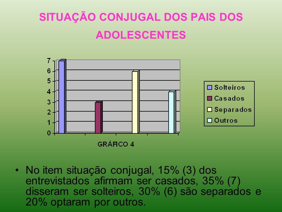 SITUAÇÃO CONJUGAL DOS PAIS DOS ADOLESCENTES No item situação conjugal, 15% (3) dos entrevistados afirmam ser casados, 35% (7) disseram ser solteiros,