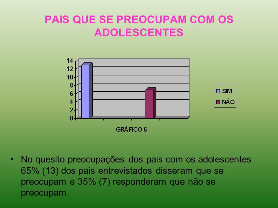 PAIS QUE SE PREOCUPAM COM OS ADOLESCENTES No quesito preocupações dos pais com os adolescentes 65% (13) dos pais entrevistados disseram que se preocup