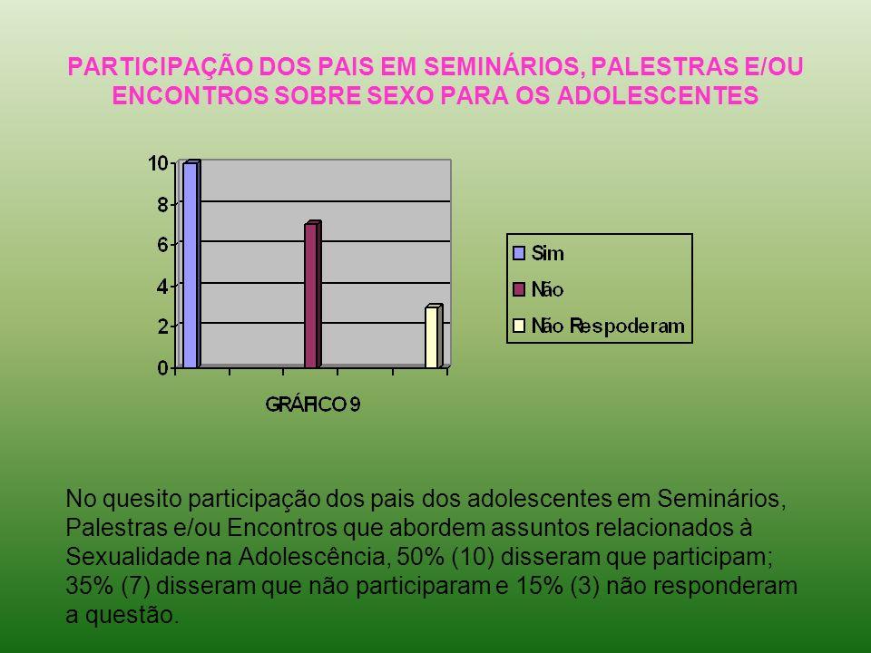 PARTICIPAÇÃO DOS PAIS EM SEMINÁRIOS, PALESTRAS E/OU ENCONTROS SOBRE SEXO PARA OS ADOLESCENTES No quesito participação dos pais dos adolescentes em Sem